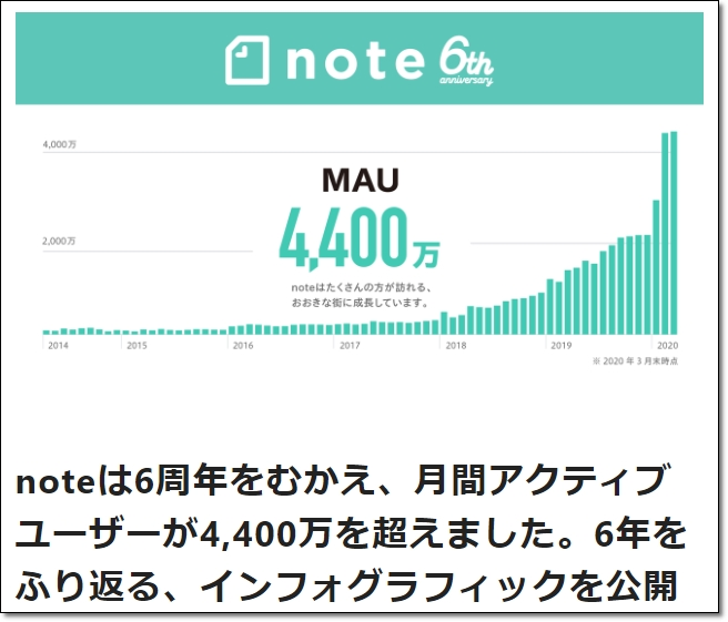 noteアクティブユーザー