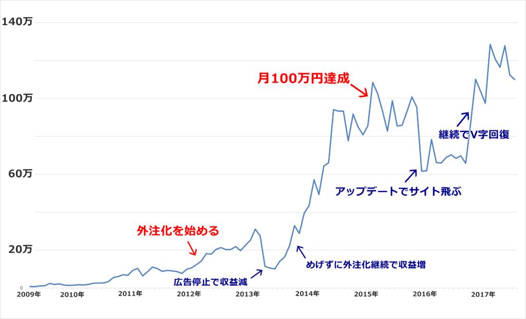 アフィリエイト収益グラフ